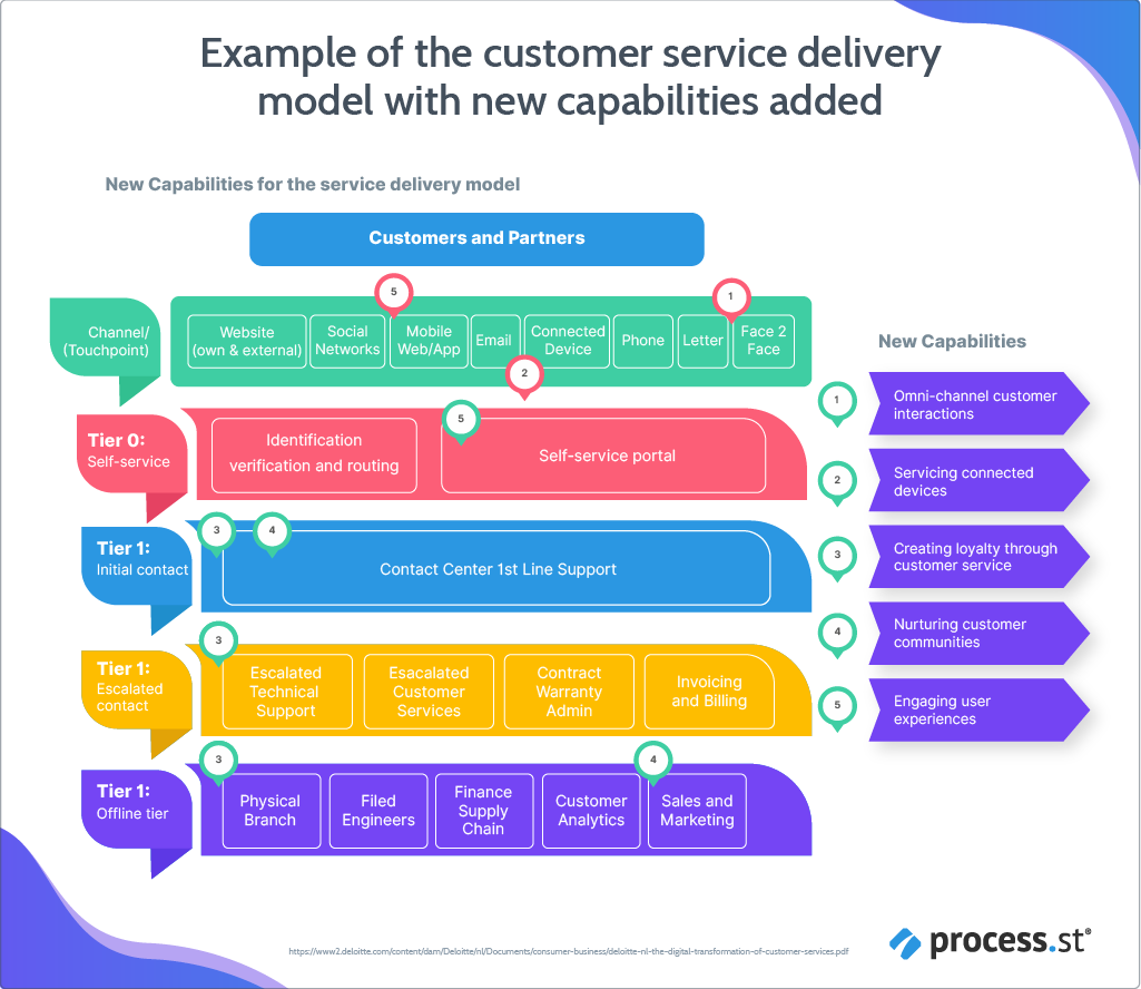 Reforming the customer service delivery model with 5 new capabilities