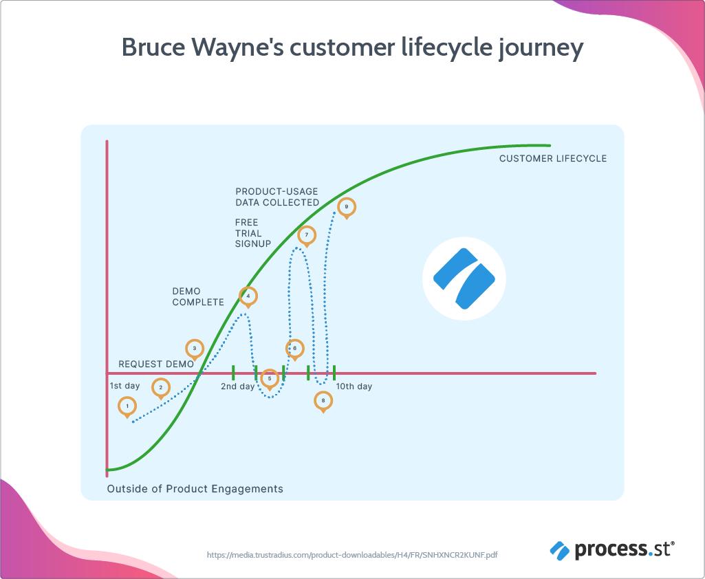 Bruce Waynes customer lifetime journey