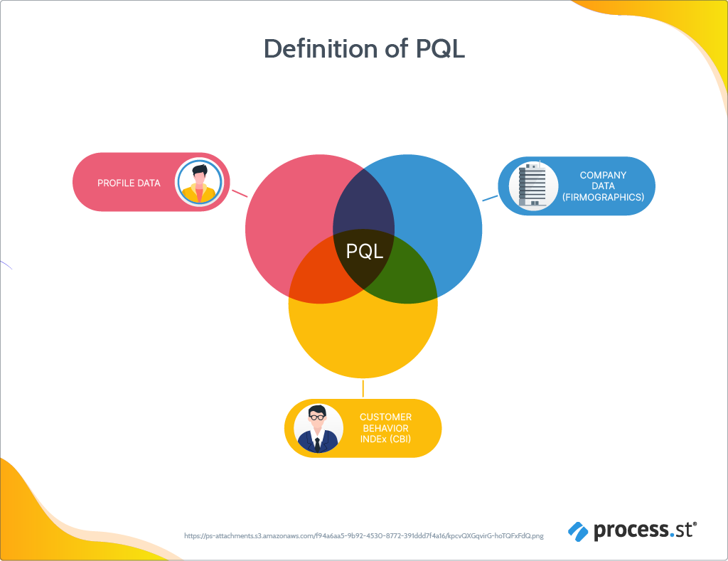 Definition of a PQL