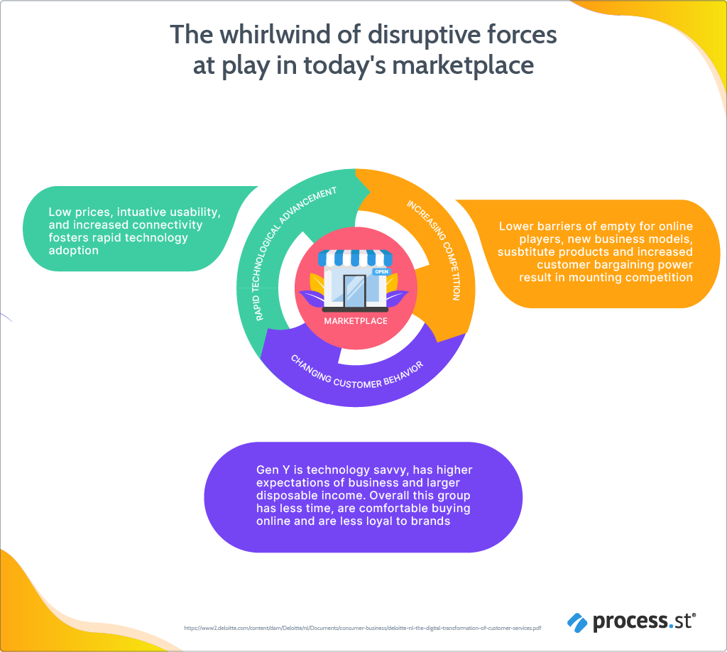 The disruptive forces demanding a customer success reformation