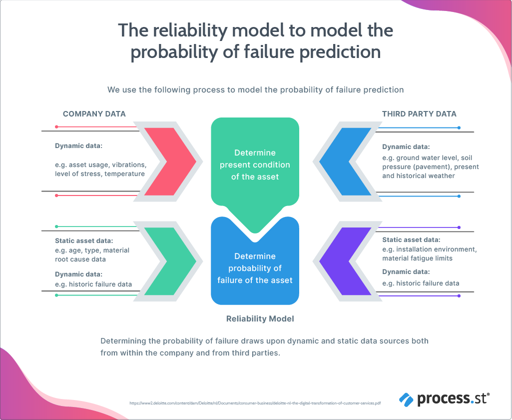 The reliability model - probability of failure