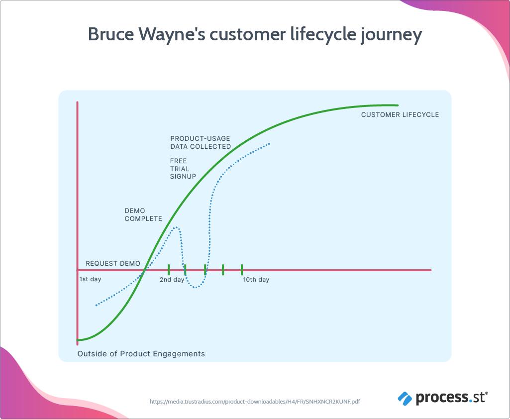 customer lifecycle journey example