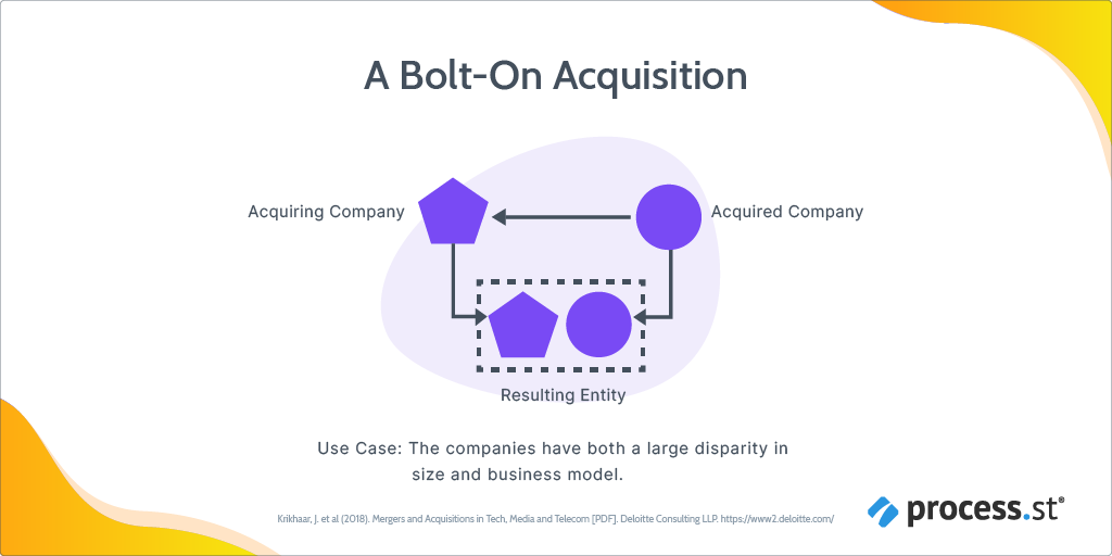 bolt-on post-merger integration strategy