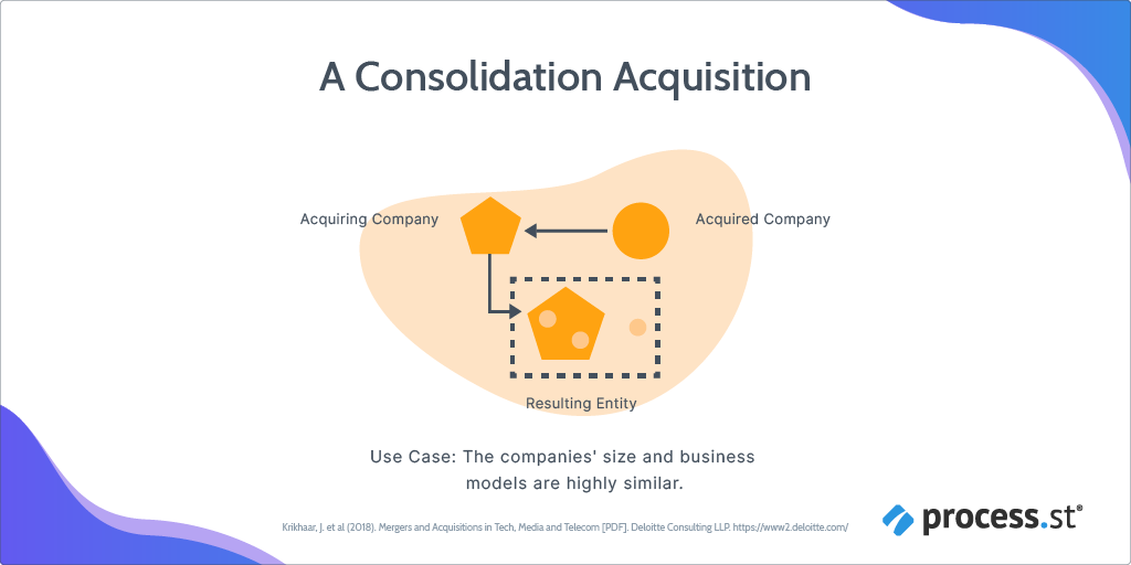 consolidation post-merger integration strategy