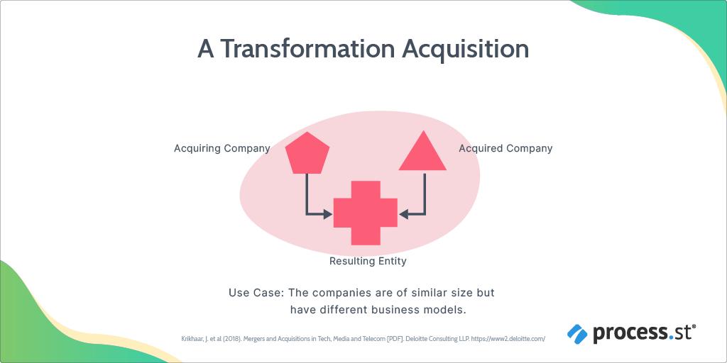 transformation post-merger integration strategy