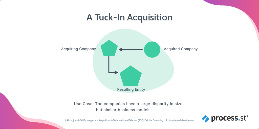 tuck-in post-merger integration strategy