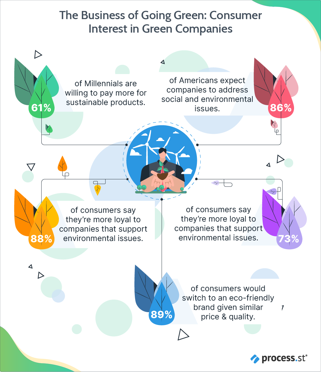 The Business of Going Green