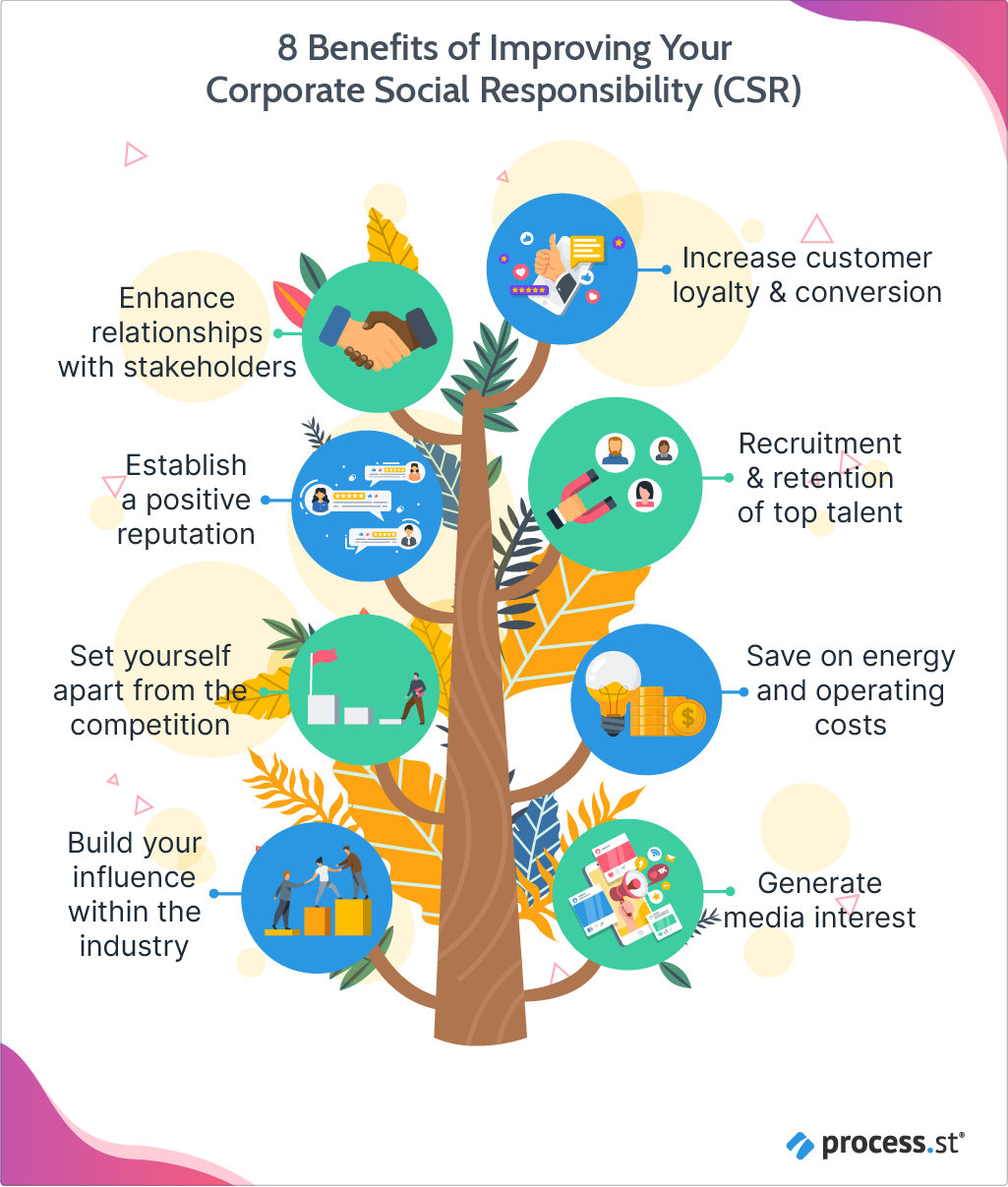 8 Benefits of Improving Your Corporate Social Responsibility