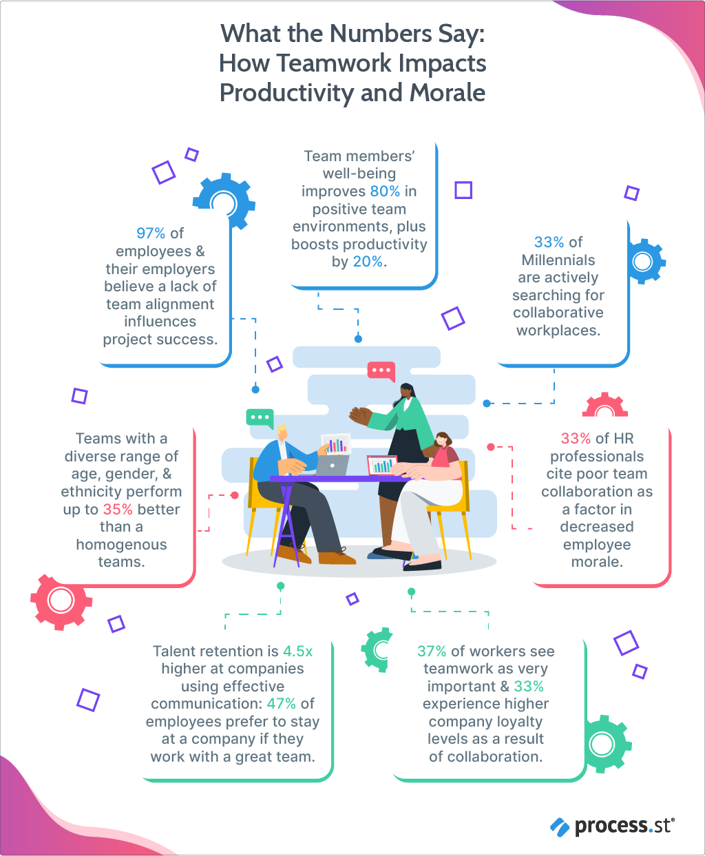 How teamwork impacts productivity and morale