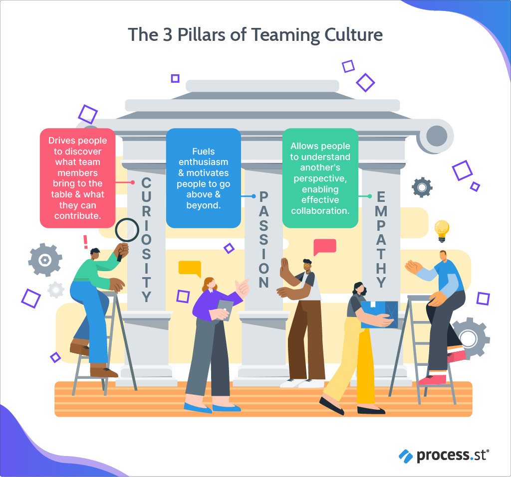 The 3 pillars of teaming culture