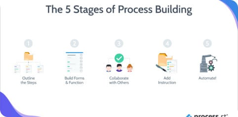 Getting Started With Process Street