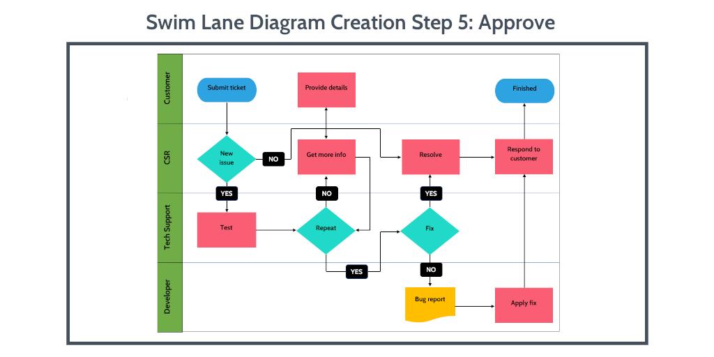 swim-lane-diagram-word-step-5