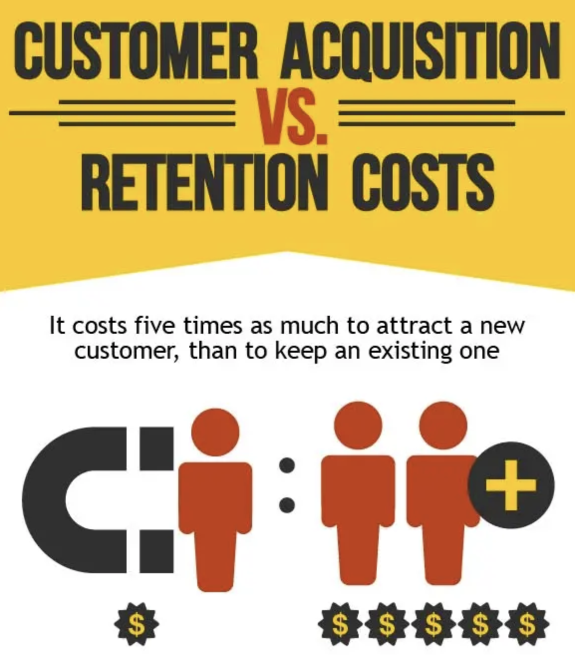 Comparative costs of acquisition and retention