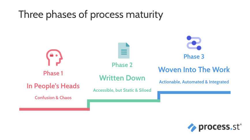 three phases of process maturity