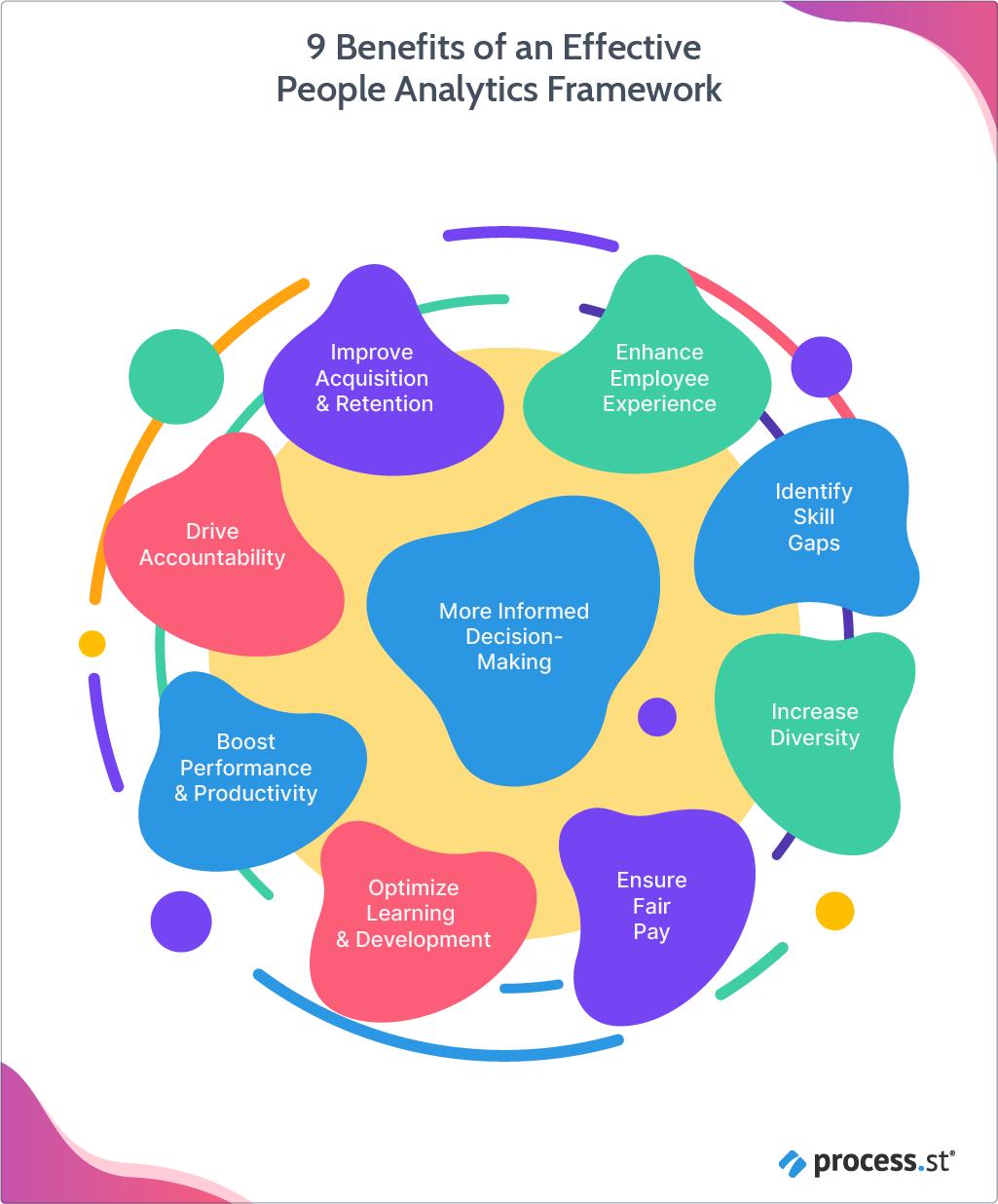 9 Benefits of an Effective People Analytics Framework