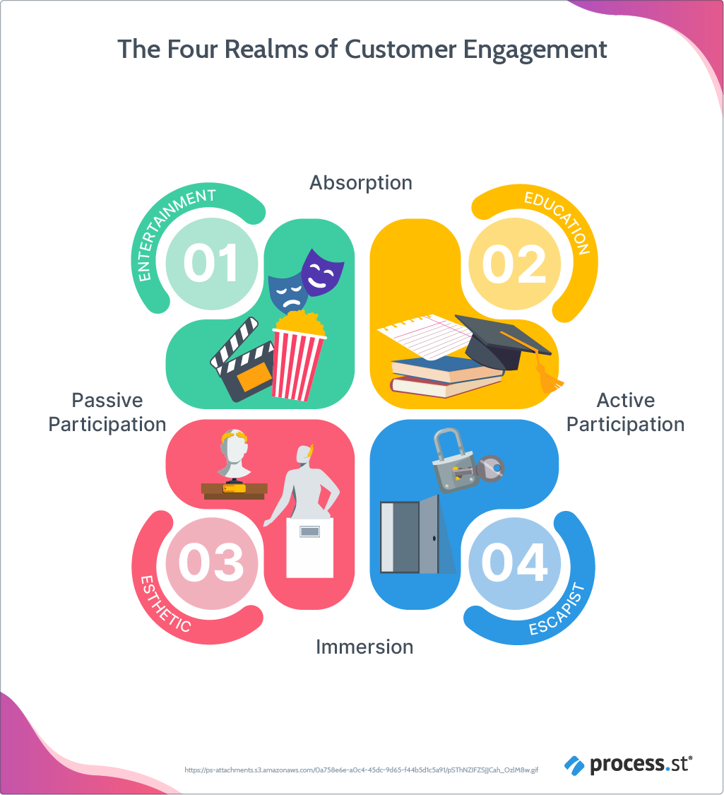 The four realms of customer experience